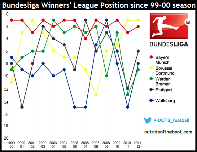 Bundesliga Winners League Positions since 1999-00 season