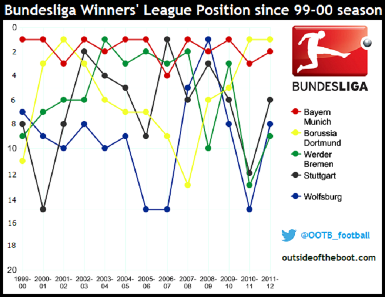 Calculating and Comparing Competitiveness in European Leagues
