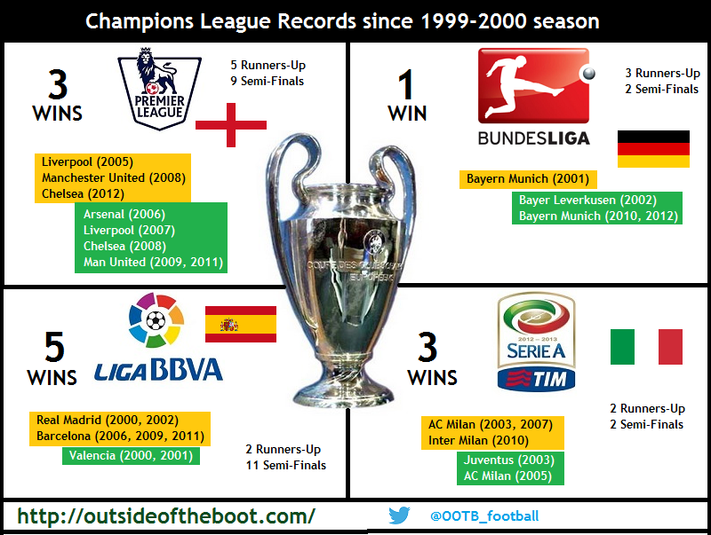 Champions League Comparison