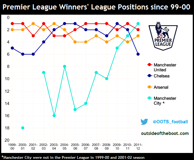 Premier League Winners League Positions since 1999-00 season
