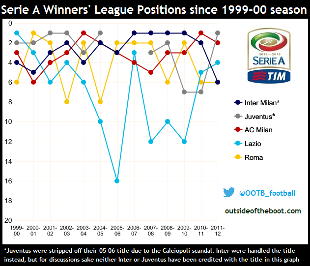 Serie A Winners League Positions since 1999-00 season