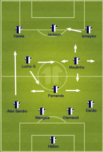 Porto lined up in a 4-3-3, with Fernando covering and Lucho and Moutinho free to get forward. Alex Sandro would dart up the side often and Izmaylov would cut in for a better angle at goal.
