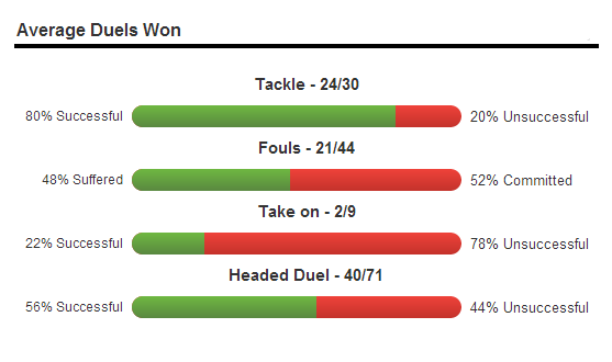 Click here to view stats on Squawka