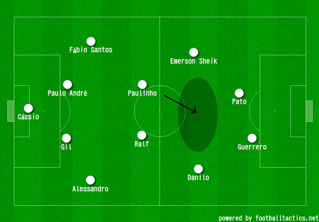 A typical Corinthians setup, highlighting Paulinho's role to exploit space in front of him.