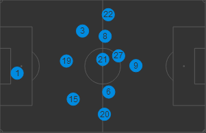 Juventus player positions