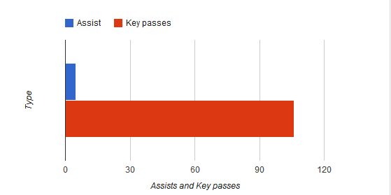 Key passes and assists by Baines via Sqauwka