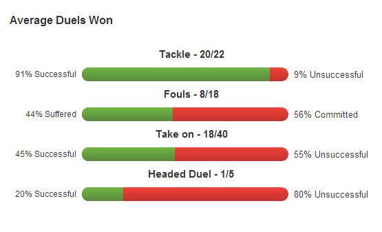 Click here to view McManaman's stats on Squawka.