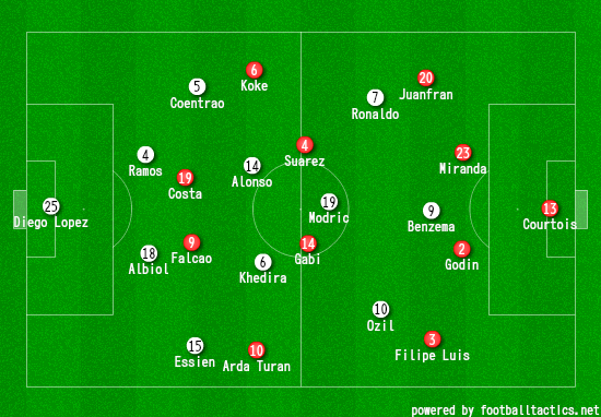 Real 1-2 Atletico Line Ups
