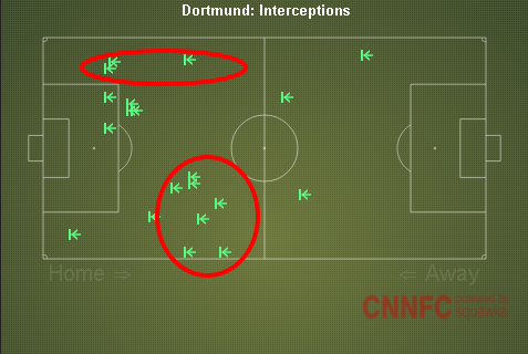 Dortmund Interceptions