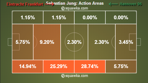 Jung Action Areas vs Hannover (Graph from Squawka).