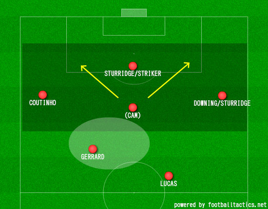 Possible new line-up for Liverpool's team
