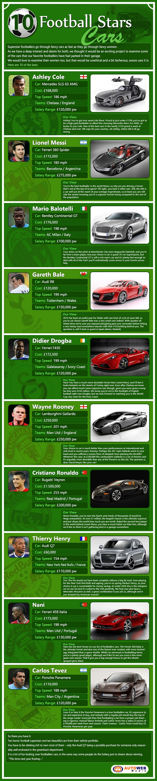 Top 10 Footballers Cars