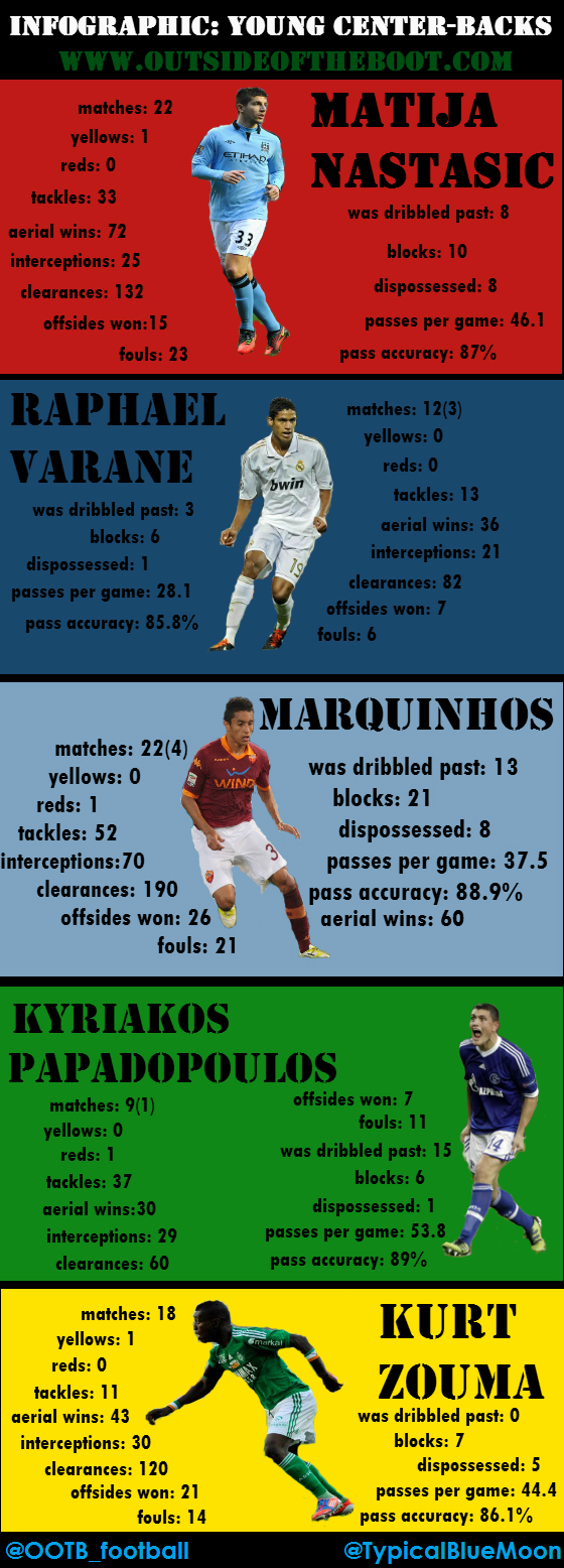 Infographic Young centerbacks