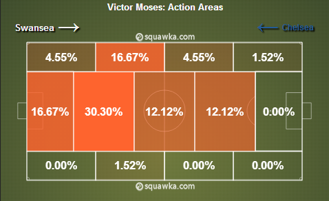 View match centre on Squawka