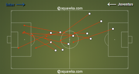 Pirlo's failed passes, most of which were long-balls. (via Squawka)