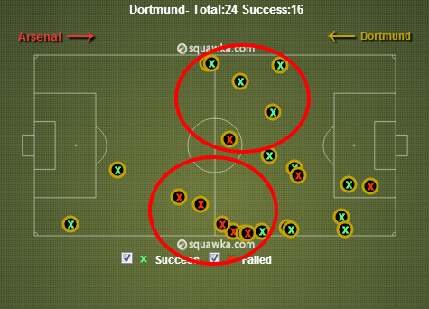 A number of interceptions from Dortmund in midfield via squawka.com