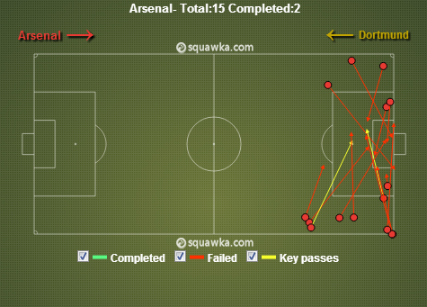 Arsenal used a lot of wide play eventually. via squawka.com