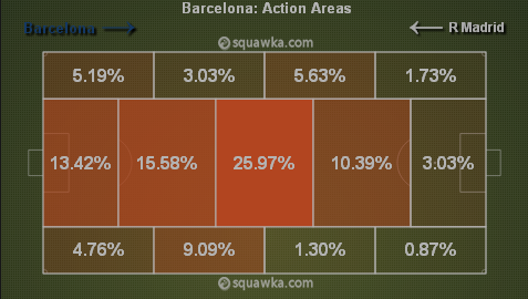 Barcelona's action areas between 45-70 minutes