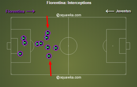 Fiorentina's deeper midfield made a lot of interceptions in the first half (10). via squawka.com