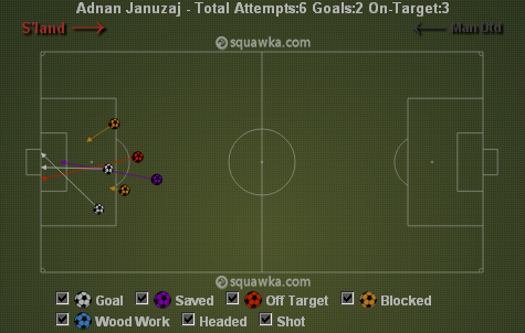 Januzaj's shots attempted against Sunderland via squawka.com