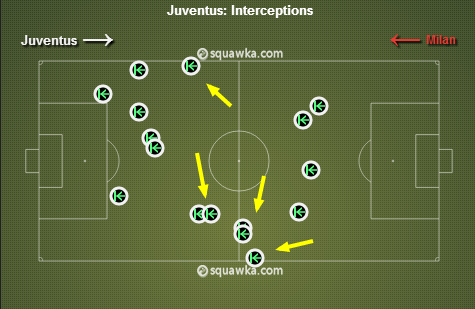 A lot of the Juve interceptions happened when Milan failed to play the ball out from the back correctly. via squawka.com