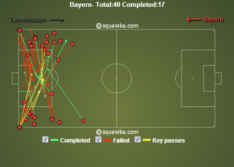 Bayern Crosses via squawka.com
