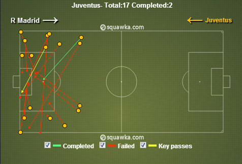 Juventus Crosses via squawka.com