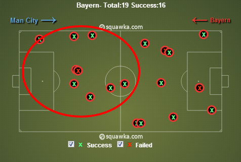 Bayern won a lot of tackles in their opponents half. via squawka.com