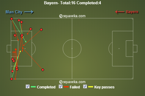 Bayern crosses. A lot of these were from the left. via squawka.com