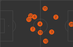 Cristiano Ronaldo's (Number 7) position over the 90 minutes via whoscored.com