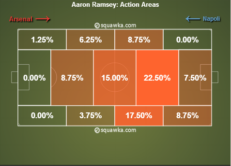 ramsey action area