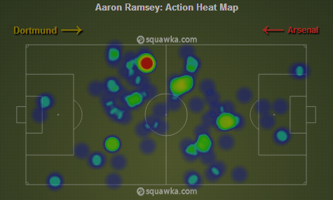 Aaron Ramsey's heat map shows he wasn't afraid of joining the attack via squawka.com