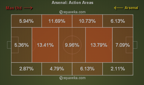 Arsenal's attack moved higher in the 2nd half via squawka.com