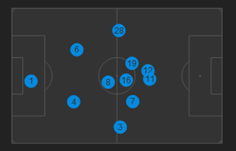 Player positions showing Arsenal's tendency to attack through the middle via whoscored.com