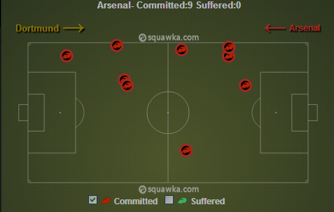 Arsenal's fouls in the 1st half via squawka.com