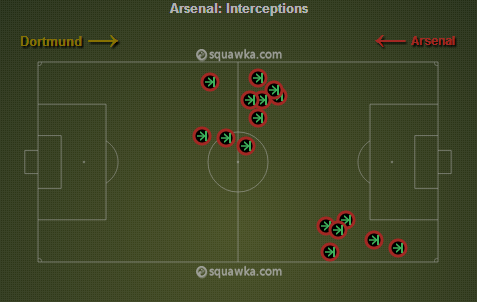 Arsenal's interceptions in the 1st Half via squawka.com