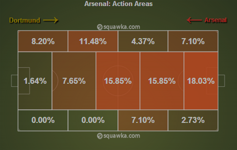 Arsenal sitting deep in the last 20 minutes via squawka.com