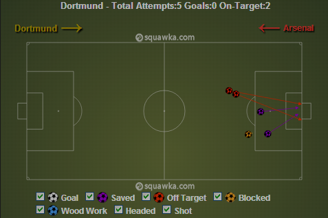 Dortmund's goal attempts in the period of 45-60 minutes via squawka.com