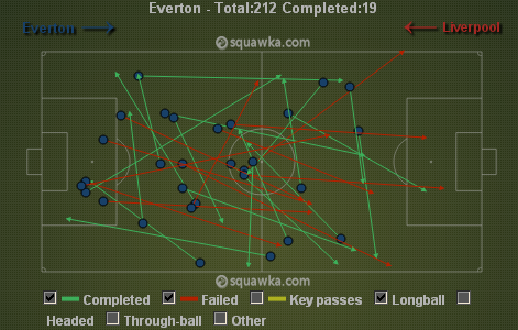 Everton resorted to playing long balls in the 1st half via squawka.com