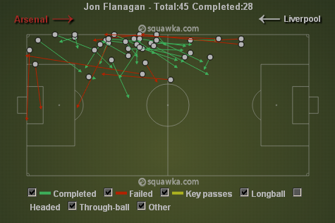 Flanagan's lack of attacking edge via squawka.com