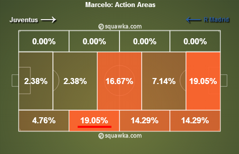 Marcelo in the first half. via squawka.com