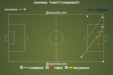 Juventus crossing via squawka.com