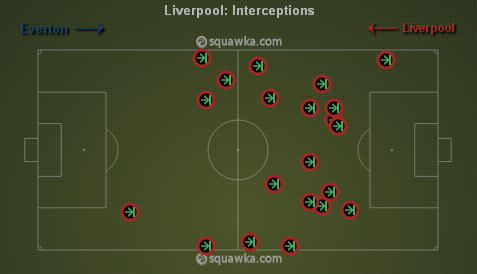 Liverpool sat deep and made a lot if interceptions in their own half via squawka.com