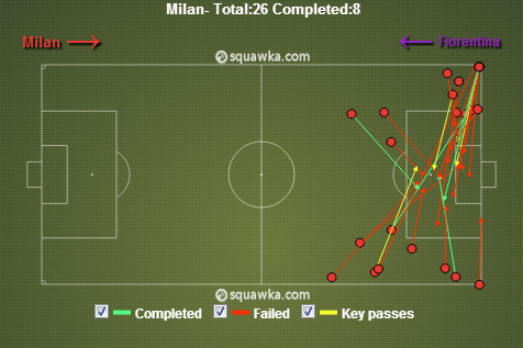 Milan tried crosses and cut backs, but were largely unsuccessful. via squawka.com