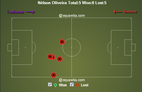 From the 0-5 victory against Toulouse. He won none out of his 5 headed duels. via squawka.com