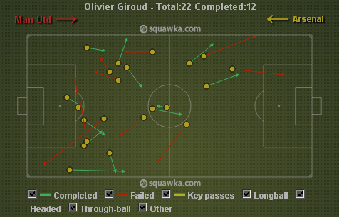 Arsenal's regular intricate passing was missing in the 1st half as seen by Giroud's passing via squawka.com