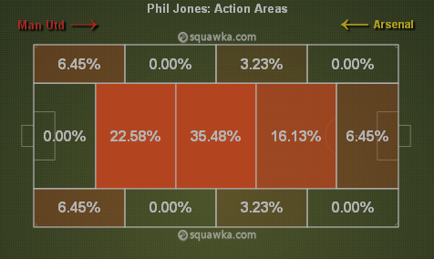 Phil Jones' Action Areas in the 1st half via squawka.com