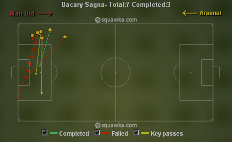 Sagna attempted as many as 7 crosses in the 2nd half via squawka.com