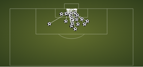 Soldado's goals for Valencia last season via squawka.com