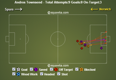 A classic Townsend performance vs Norwich. via squawka.com